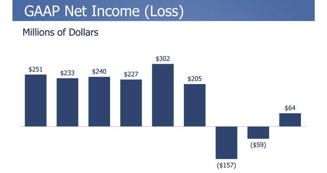 Facebook anunció ganancias para el último trimestre de 2012