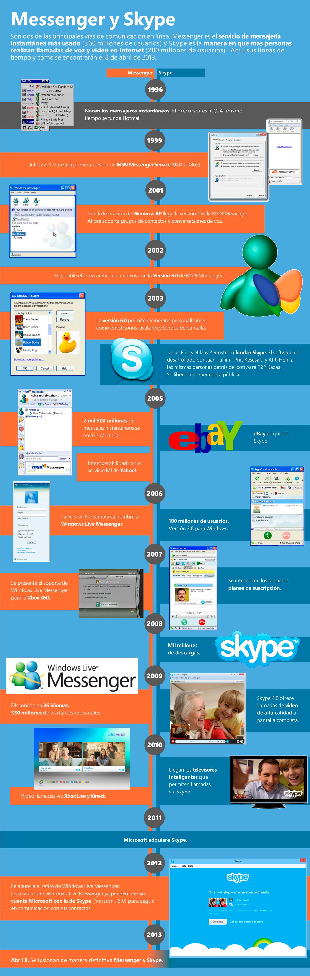 Infografía: Messenger y Skype
