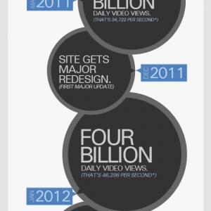 Infografía: 8 años de YouTube
