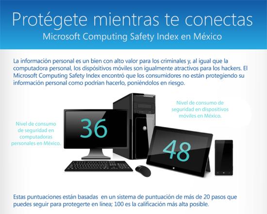 Microsoft Computing Safety Index muestra que los consumidores hacen poco para cambiar los hábitos en línea a pesar de los múltiples riesgos