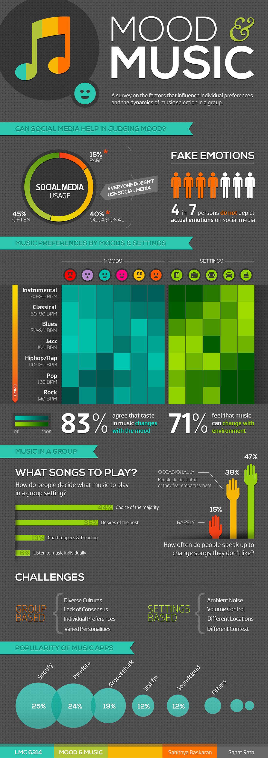 Infografía: Ambiente y música