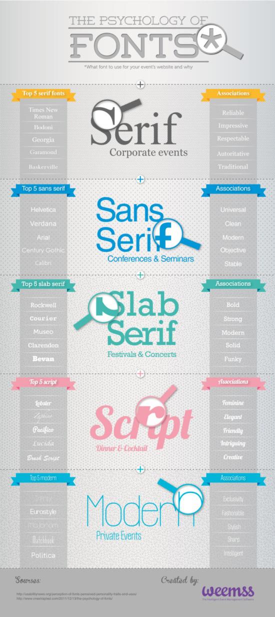 Infografía: La psicología por detrás del tipo de letra