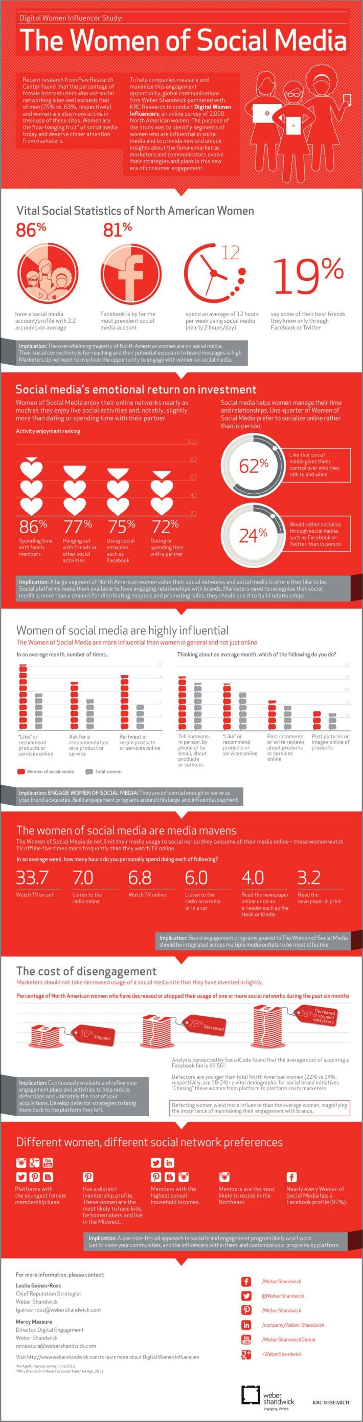 Infografía: El comportamiento de las mujeres en las redes sociales