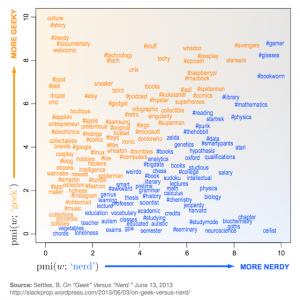 Infografía: ¿Eres Geek o Nerd?
