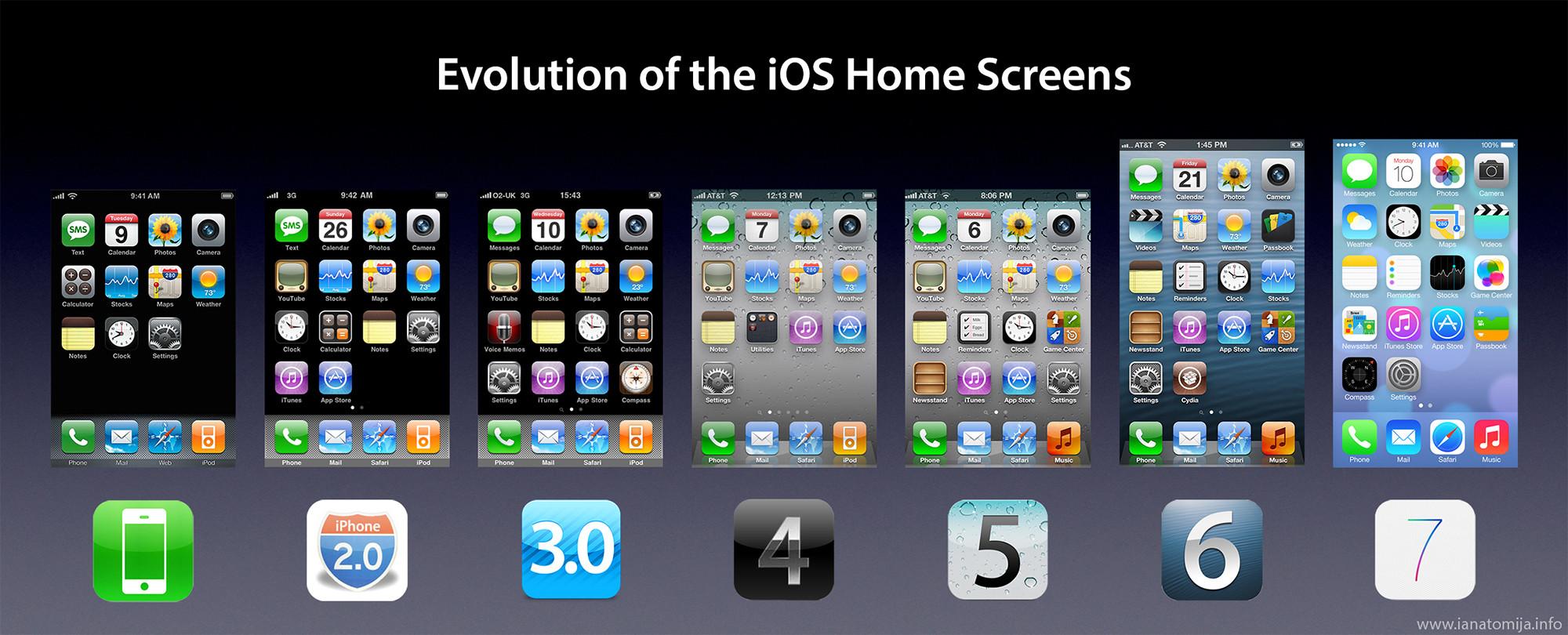 Evolución de iOS