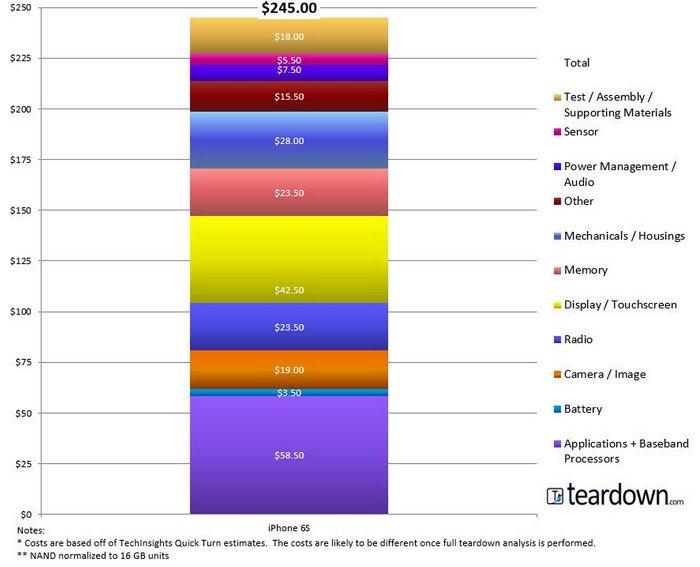 Fabricar un iPhone 6S cuenta aproximadamente 245 dólares