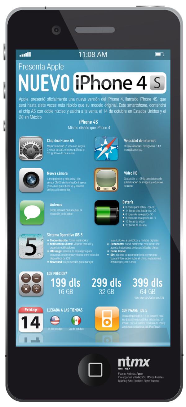 Infografía iPhone 4S