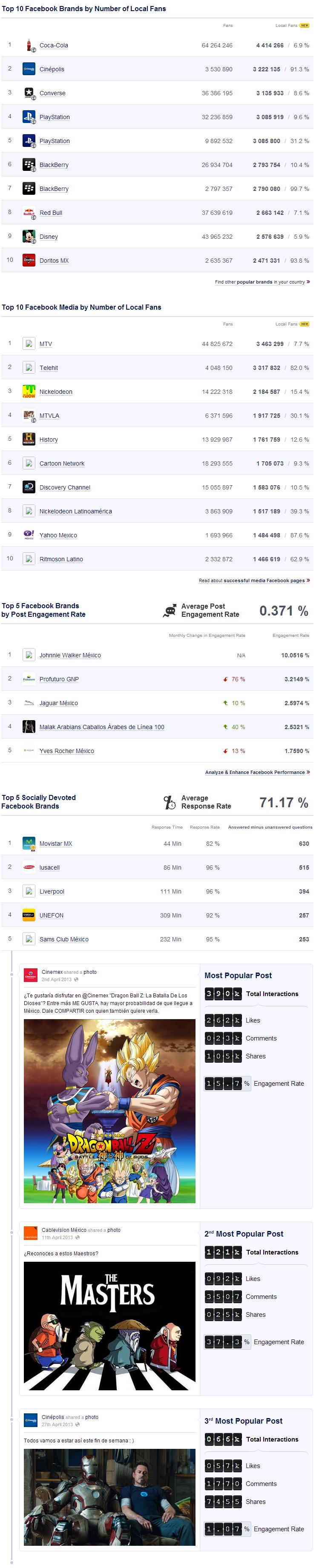 Infografía: Las marcas y campañas con mayor presencia en las Redes Sociales en Abril 2013