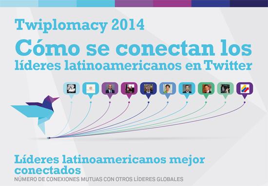 twitplomacy